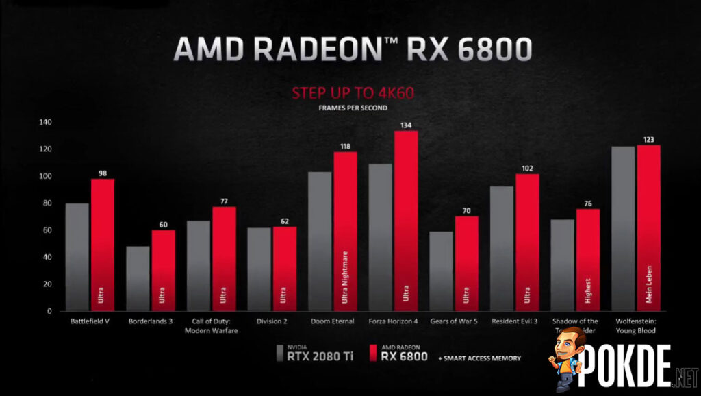 AMD Radeon RX 6800 performance