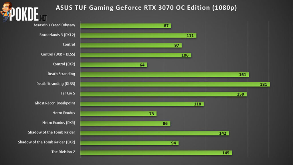 ASUS TUF Gaming GeForce RTX 3070 OC Edition Review — much cooler than the Founders Edition, but at what cost? 27