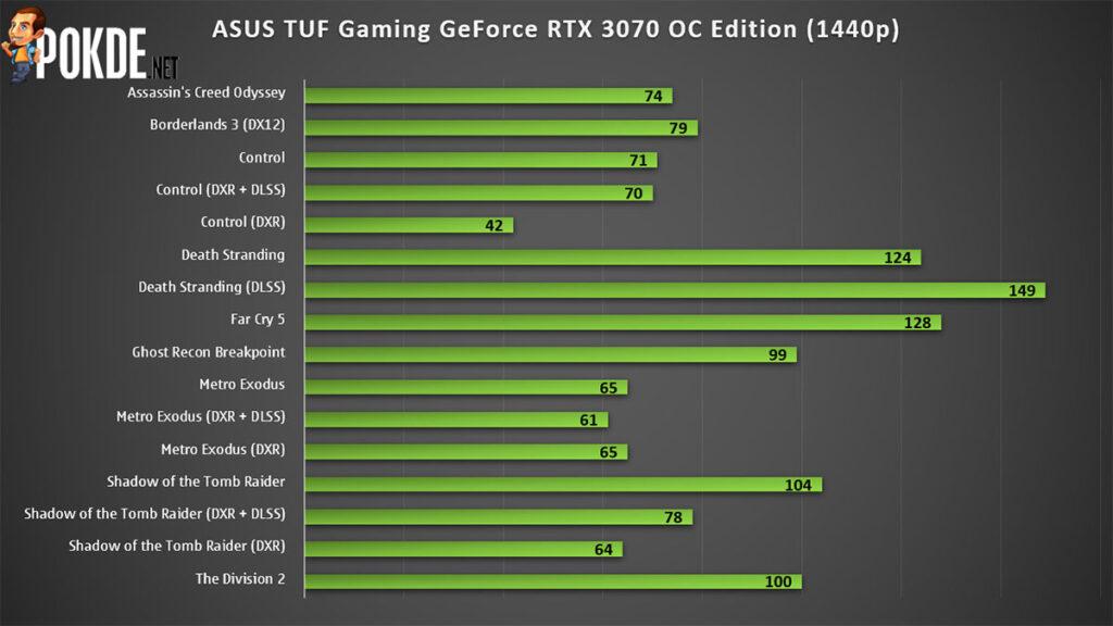 ASUS TUF Gaming GeForce RTX 3070 Review 1440p gaming