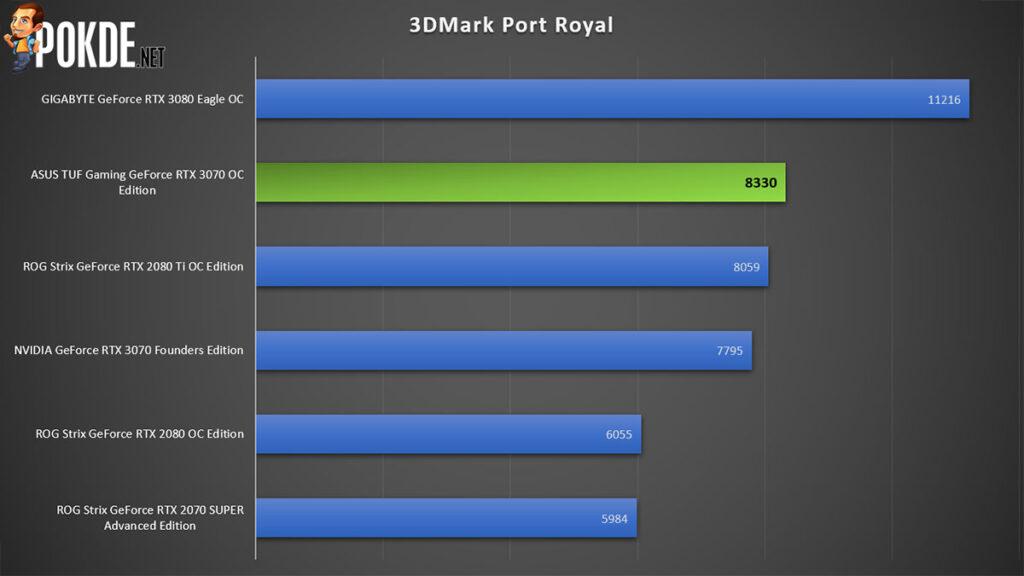 ASUS TUF Gaming GeForce RTX 3070 Review 3DMark Port Royal