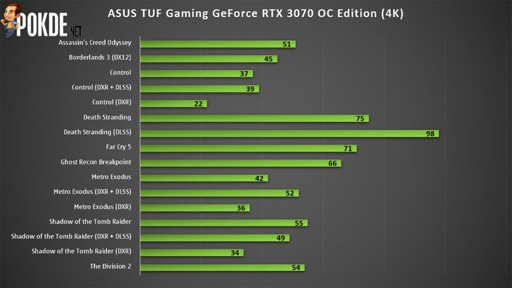 ASUS TUF Gaming GeForce RTX 3070 OC Edition Review — much cooler than the Founders Edition, but at what cost? 26