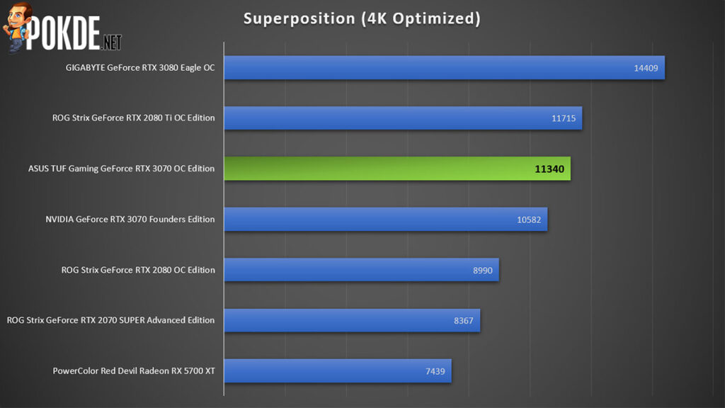 ASUS TUF Gaming GeForce RTX 3070 Review Superposition