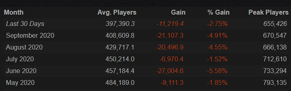 Dota 2 Records An All-Time Low In Players 28