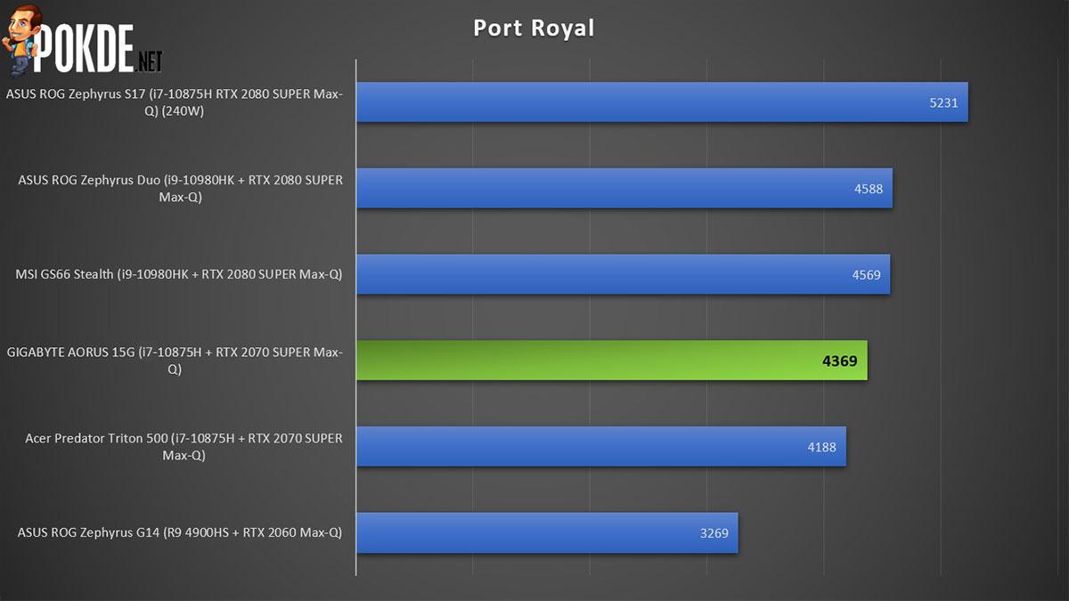 GIGABYTE AORUS 15G Review 3DMark Port Royal