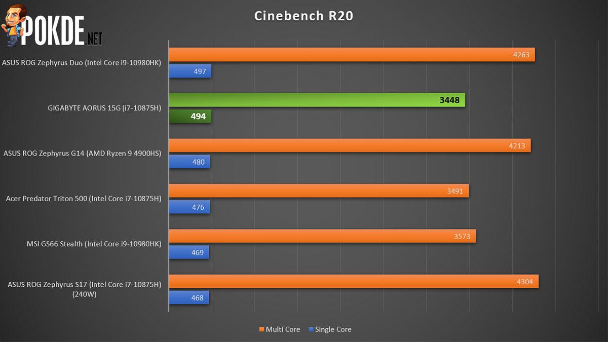 GIGABYTE AORUS 15G Review Cinebench R20