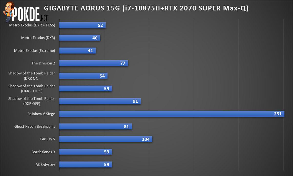 GIGABYTE AORUS 15G Review Gaming