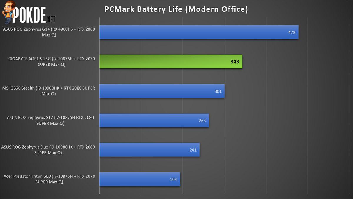 GIGABYTE AORUS 15G Review PCMark battery performance