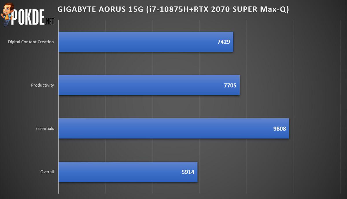 GIGABYTE AORUS 15G Review PCMark performance