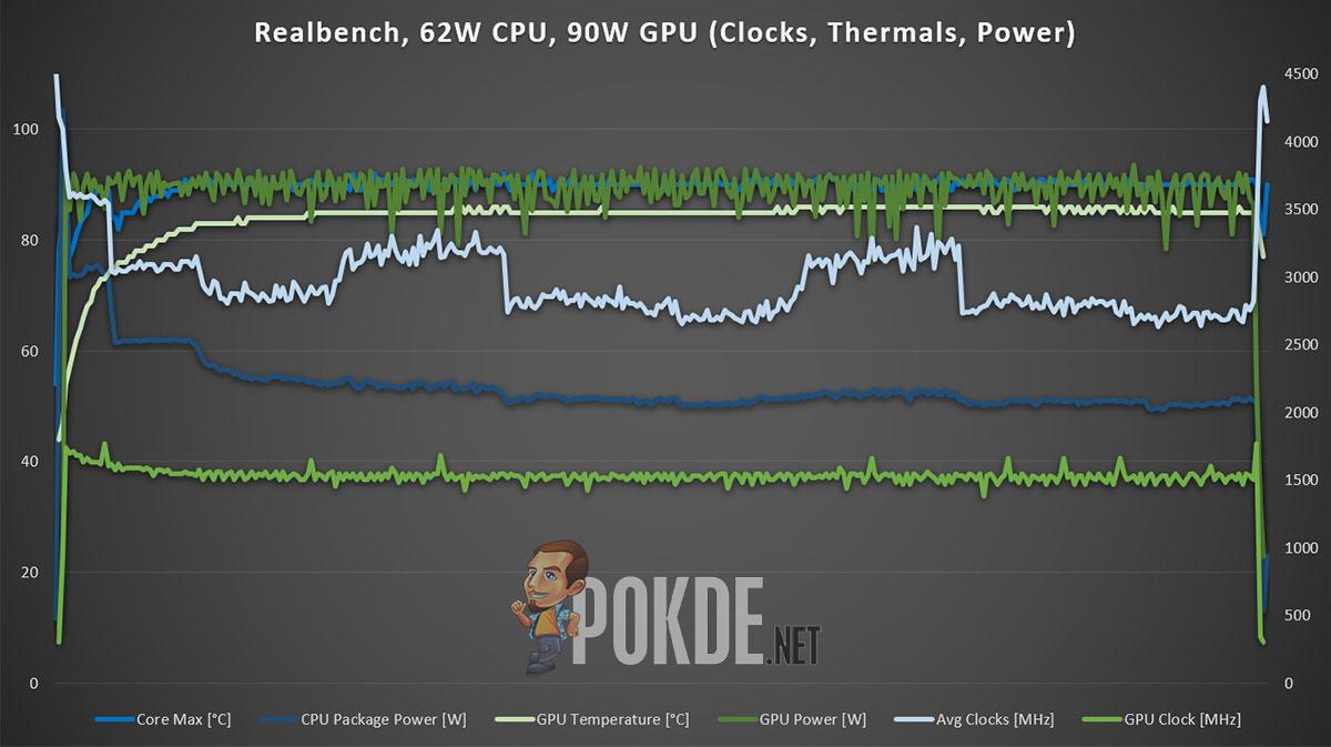 GIGABYTE AORUS 15G Review Realbench 62W CPU 90W GPU