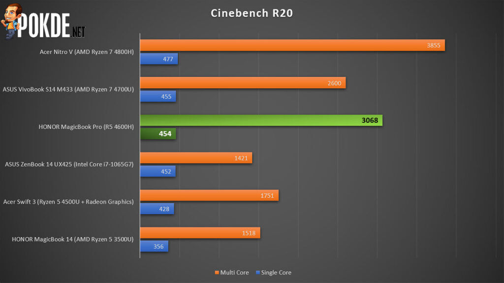 HONOR MagicBook Pro Review Cinebench R20