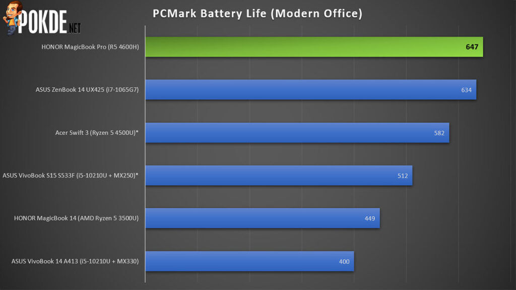 HONOR MagicBook Pro Review PCMark battery life