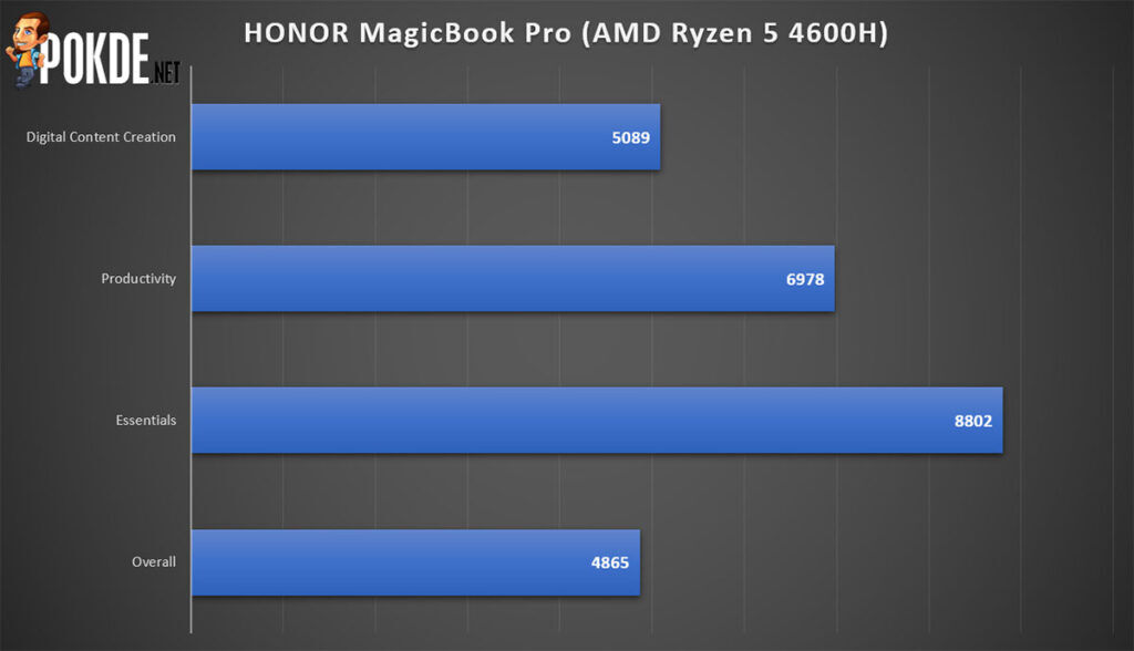 HONOR MagicBook Pro Review PCMark performance
