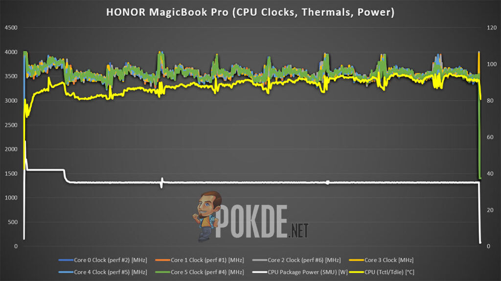HONOR MagicBook Pro Review clock, thermal, power