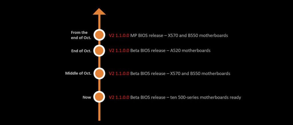 MSI AMD Combo PI V2 1.1.0.0 BIOS roadmap
