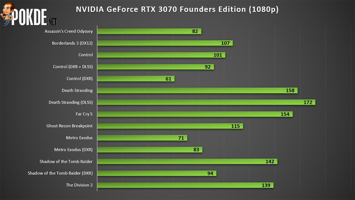 NVIDIA GeForce RTX 3070 Founders Edition 1080p gaming
