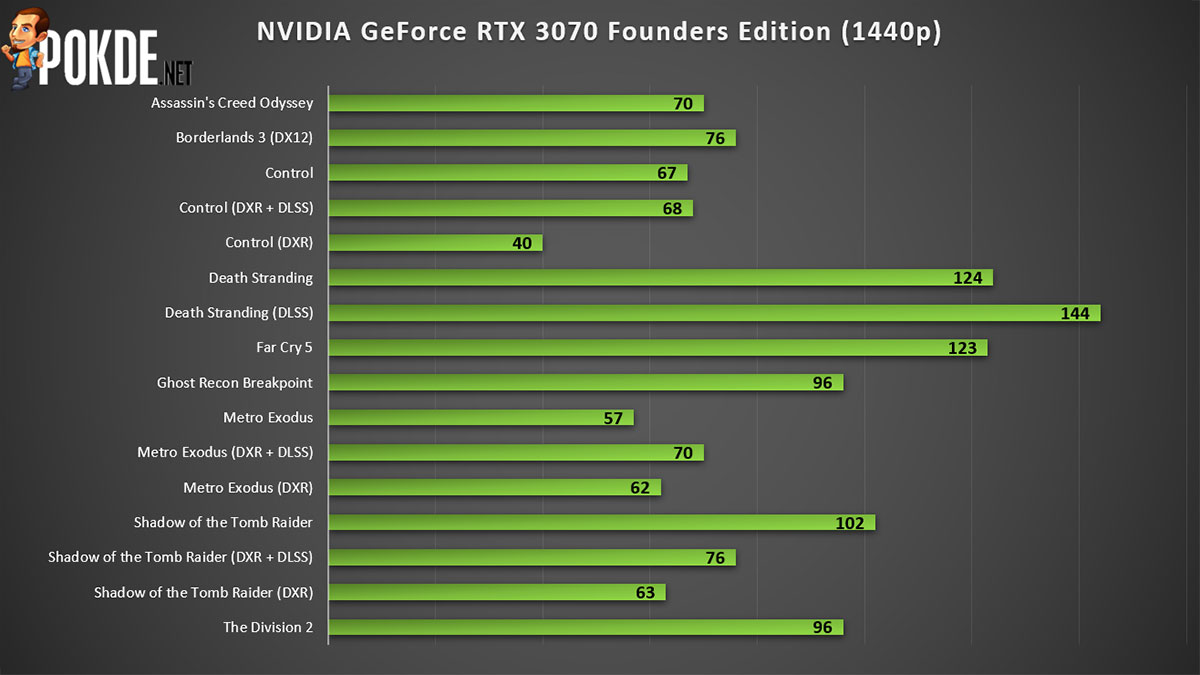 NVIDIA GeForce RTX 3070 Founders Edition 1440p gaming