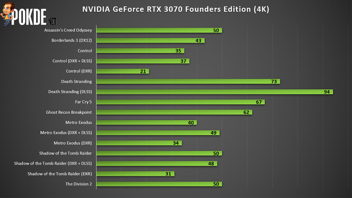 NVIDIA GeForce RTX 3070 Founders Edition 4K gaming