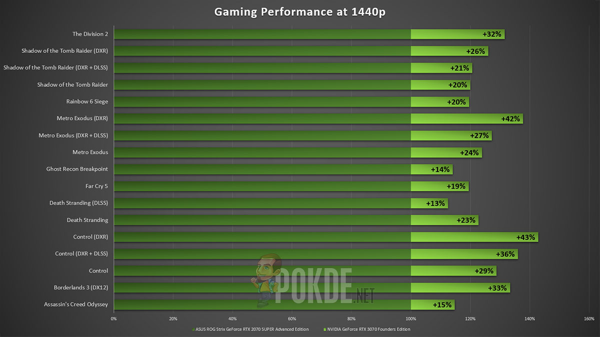 NVIDIA GeForce RTX 3070 Founders Edition vs RTX 2070 SUPER 1440p