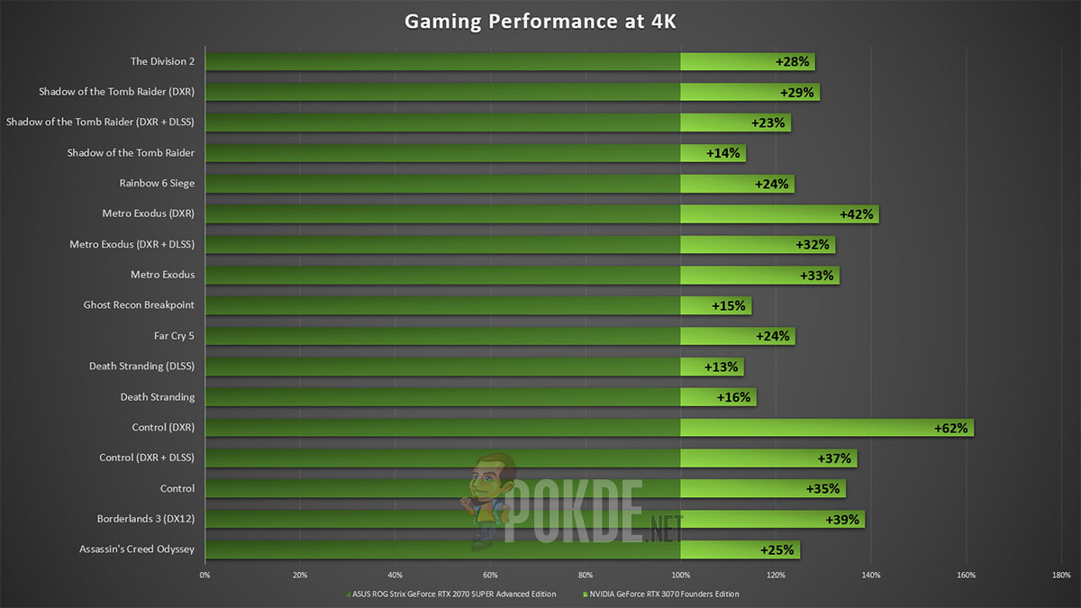 NVIDIA GeForce RTX 3070 Founders Edition Review — the big $499 upgrade you have been waiting for? 27