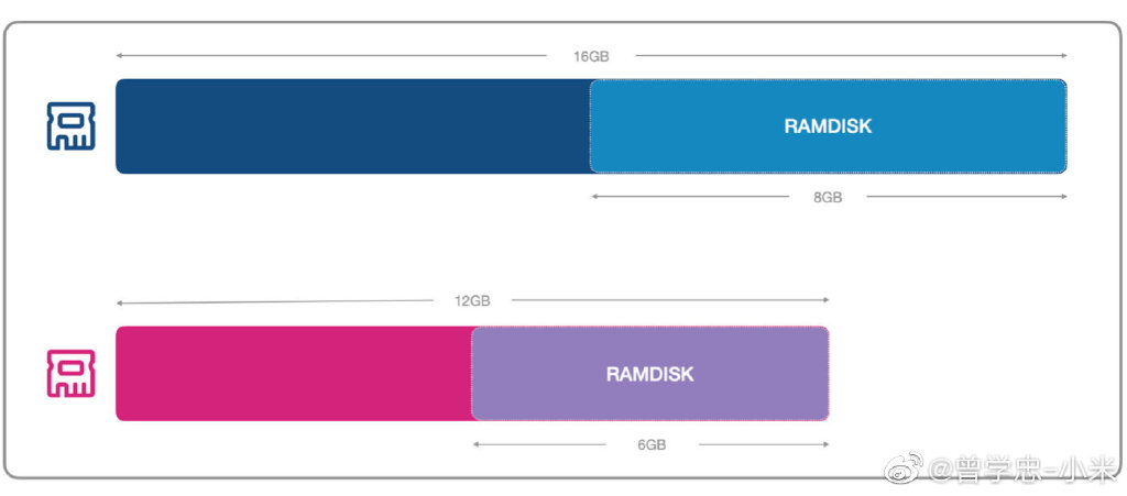 Xiaomi Mi 10 Ultra RAMDISK ULTRA (3)