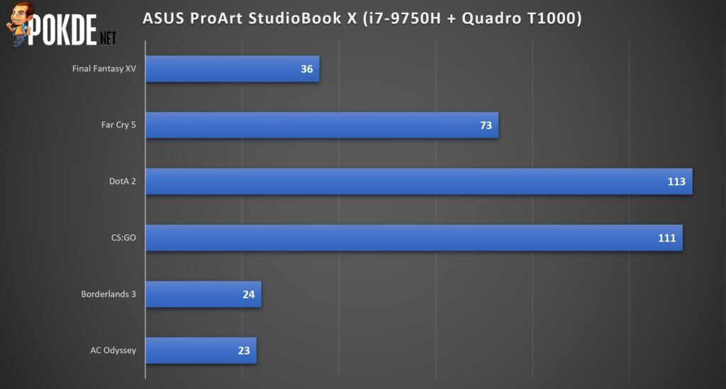ASUS ProArt StudioBook Pro X Review - It Gets Some Things Right 32