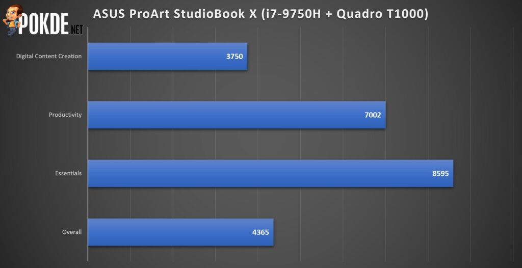 ASUS ProArt StudioBook Pro X Review - It Gets Some Things Right 31