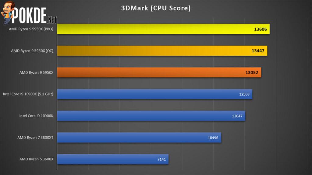 AMD Ryzen 9 5950X review 3DMark CPU score
