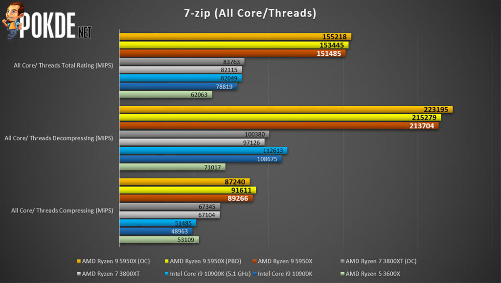 AMD Ryzen 9 5950X review 7zip multi-core