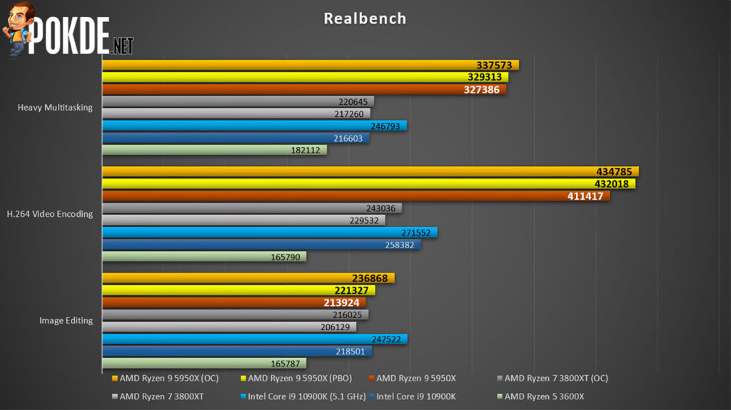 AMD Ryzen 9 5950X review Realbench