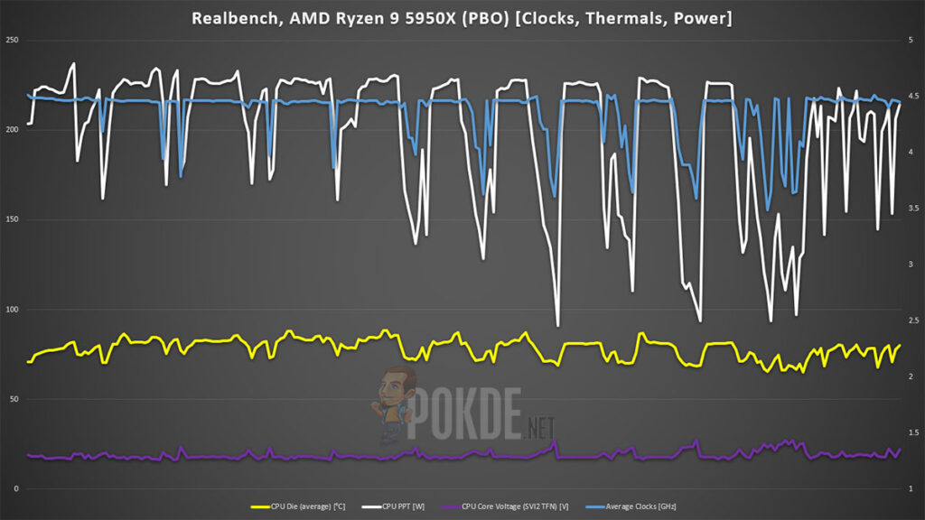 AMD Ryzen 9 5950X review Realbench PBO Power Thermal Clocks