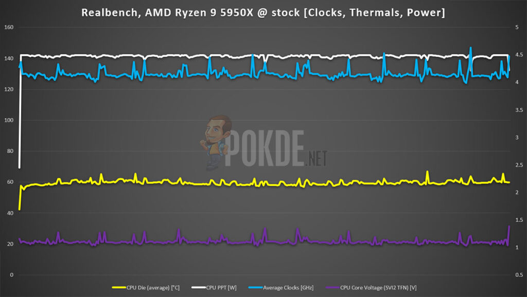 AMD Ryzen 9 5950X review Realbench stock Power Thermal Clocks