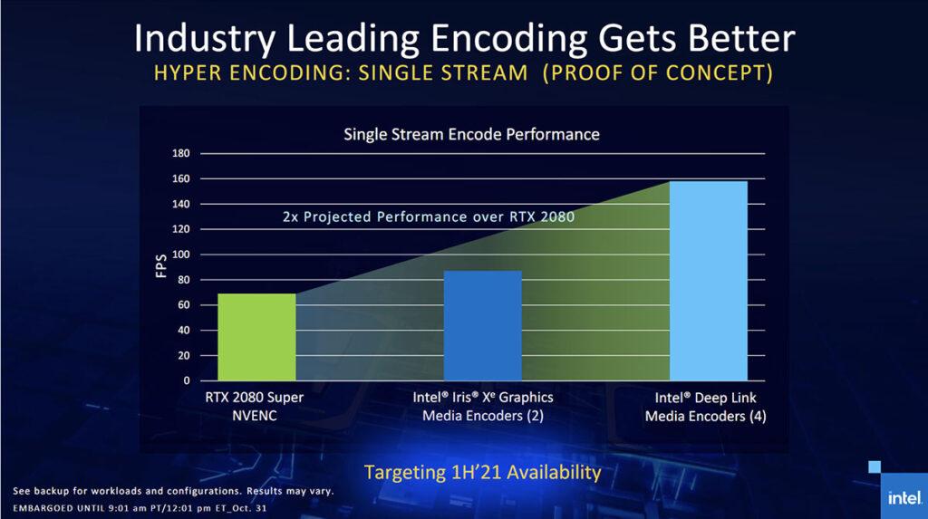 Intel Iris Xe MAX hyper encode